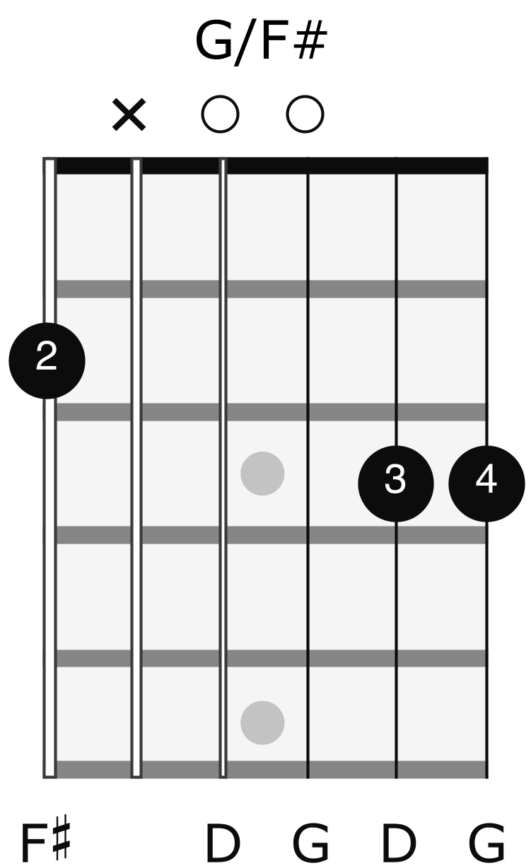 Essential Slash Chords   JustinGuitar.com