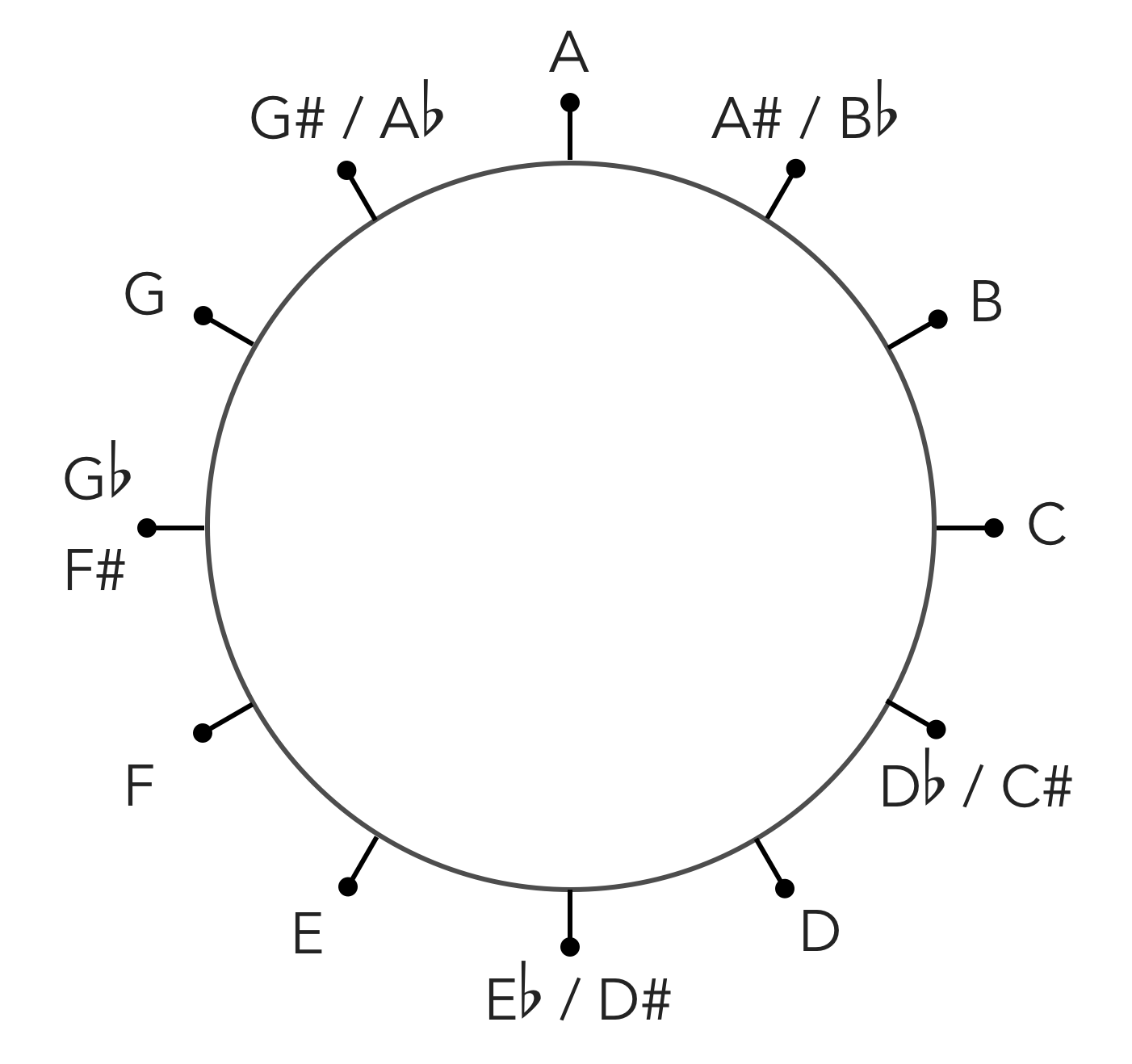 the note circle